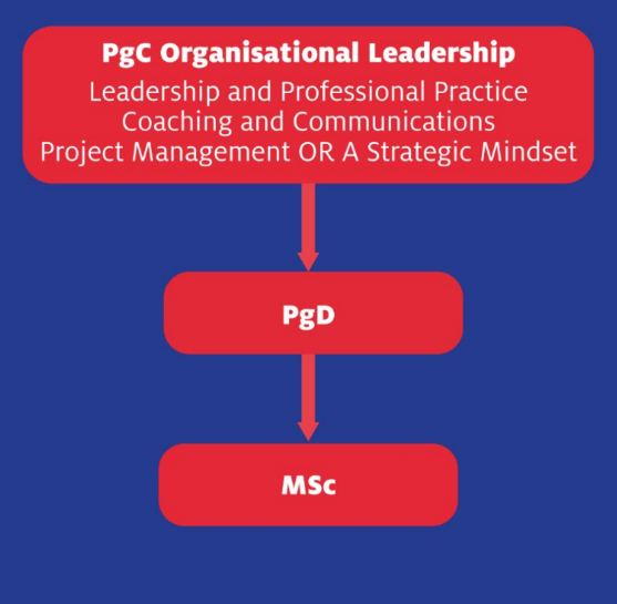 PGC Organisational Leadership Progression Flowchart,