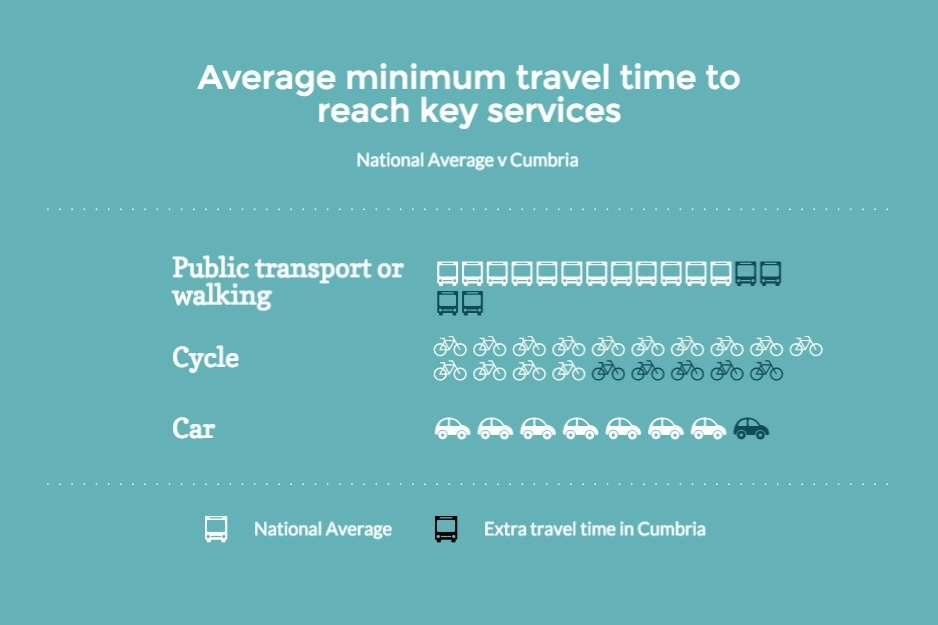 Travel times nation-wide versus Cumbria,